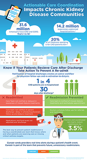 National Kidney Month Infographic